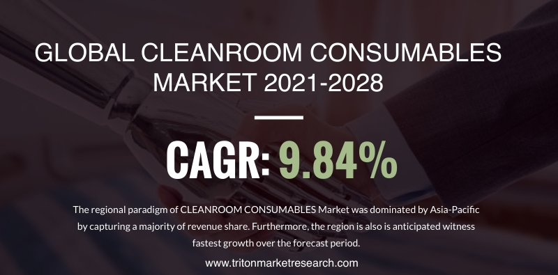 The Global Cleanroom Consumables Market to Amount to $21097.02 Million by 2028