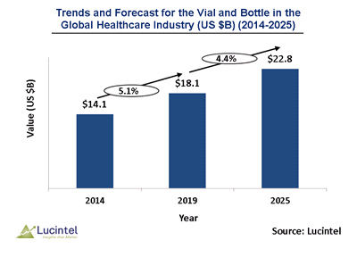 Vial and Bottle Market is expected to reach $22.8 Billion by 2025 - An exclusive market research report by Lucintel