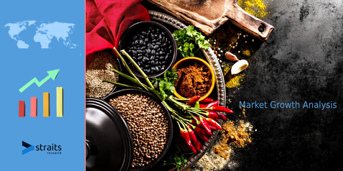 Report On Dried Herbs Market 2021 | Growing Pharmaceutical Industry And Rising Demand For Processed Food Are Expected To Drive The Market Growth In The Globe | Archer Daniels Midland Company