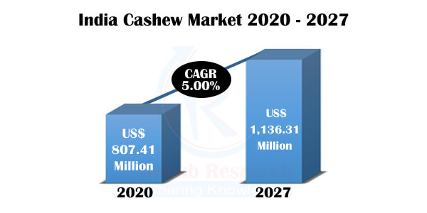 India Cashew Market, COVID-19 Impact, by States, Countries, Companies, Forecast by 2027 - Renub Research
