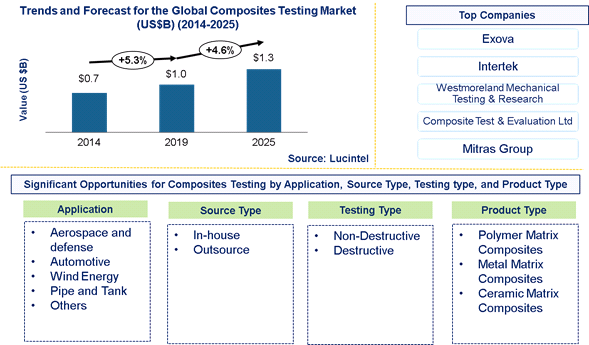Composite Testing Market is expected to reach $1.3 Billion by 2025 - An exclusive market research report by Lucintel