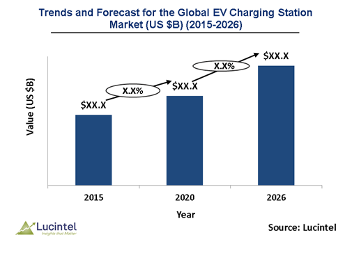 Electric Vehicle Charging Station Market is expected to grow 31%-33% from 2026 - An exclusive market research report by Lucintel