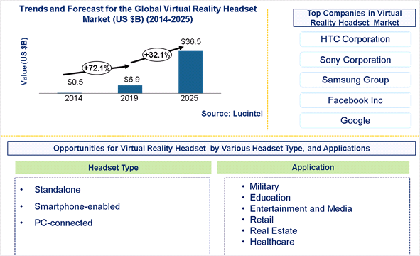 Virtual Reality Headset Market is expected to reach $36.5 Billion by 2025 - An exclusive market research report by Lucintel