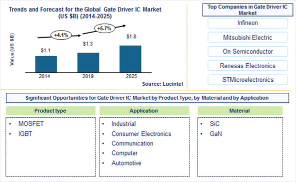 Gate Driver IC Market is expected to reach $1.8 Billion by 2025 - An exclusive market research report by Lucintel
