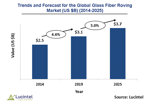 Glass Fiber Roving Market is expected to reach $3.7 Billion by 2025 - An exclusive market research report by Lucintel