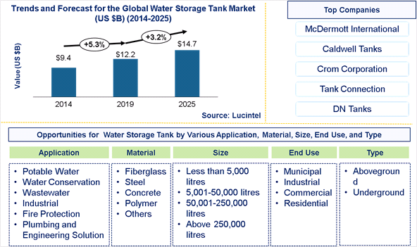Water Storage Tank Market is expected to reach $14.7 Billion by 2025 - An exclusive market research report by Lucintel