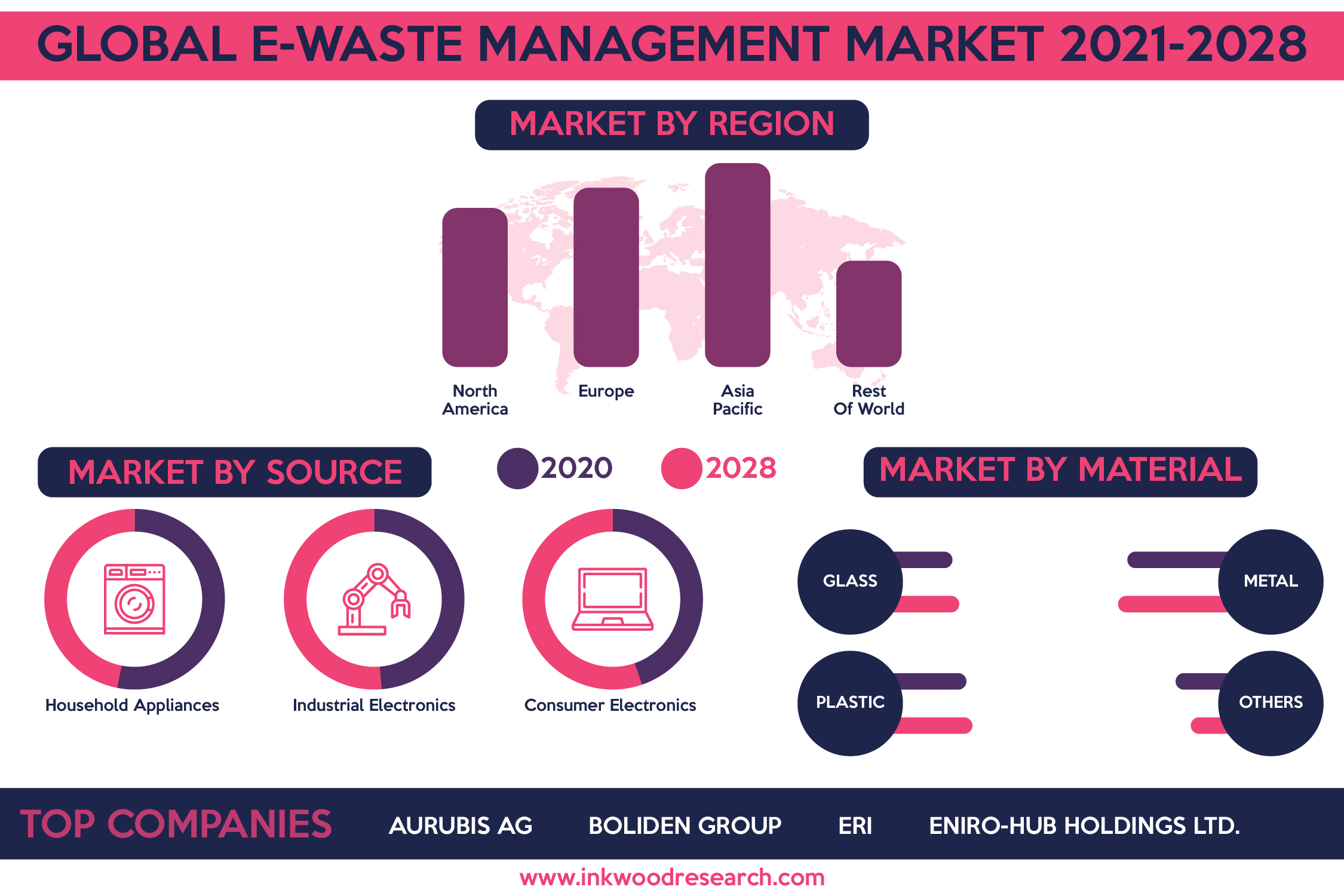 Global E-Waste Management Market will grow with Depletion in Metal Resources