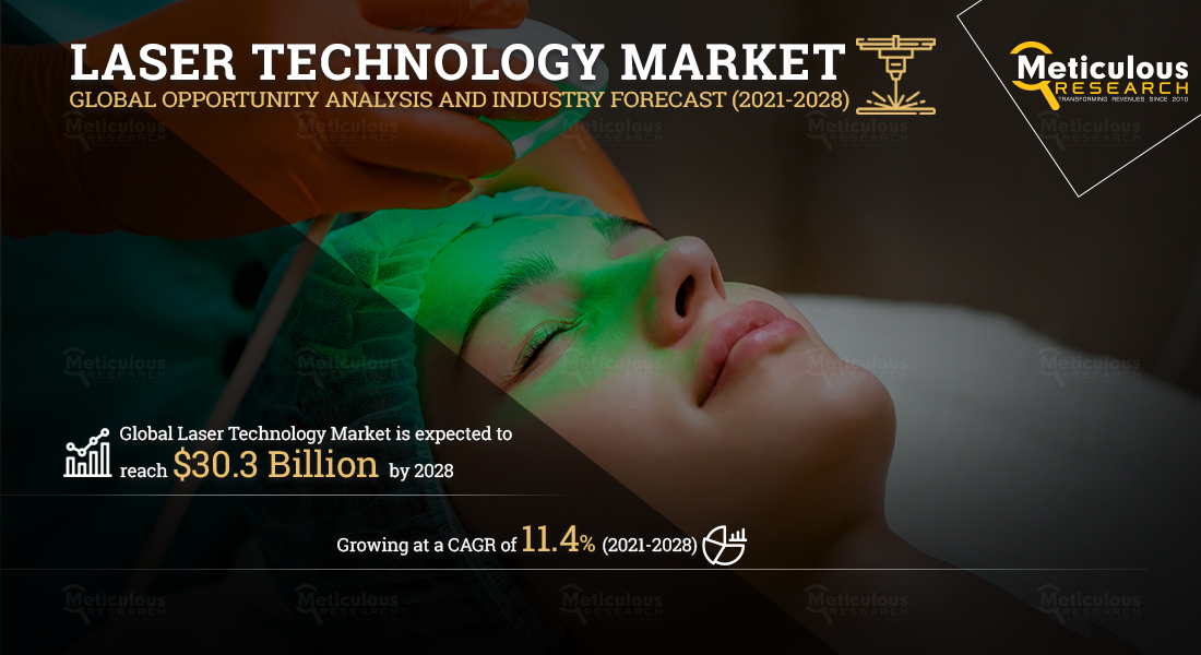 Laser Technology Market Likely Boost The Report Revenue, Industry Analysis, Market Statistics, Growth Strategy, Manufacturers And Demand Till 2028