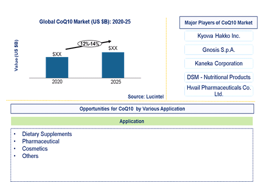 CoQ10 Market is expected to grow at a CAGR of 12%-14% - An exclusive market research report by Lucintel