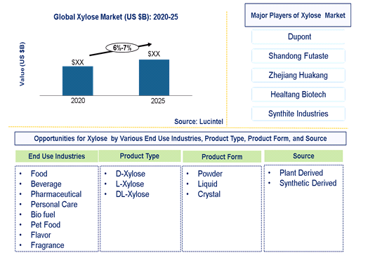 Xylose Market is expected to grow at a CAGR of 6%-7% - An exclusive market research report by Lucintel