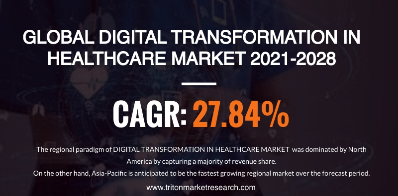 The Global Digital Transformation in Healthcare Market Expected to Advance at $1651.19 Billion by 2028