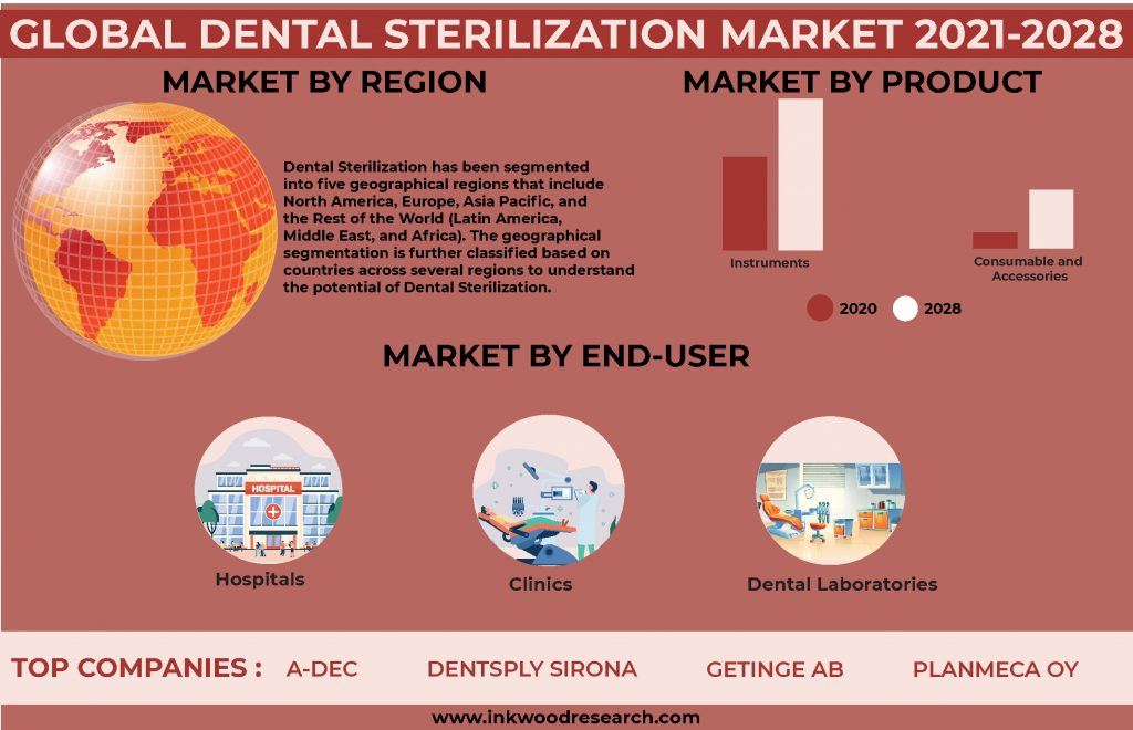 Demand for Surgeries to boost the Global Dental Sterilization Market
