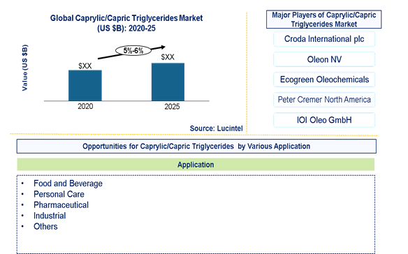 Caprylic/Capric Triglycerides Market is expected to grow at a CAGR of 5%-6% - An exclusive market research report by Lucintel