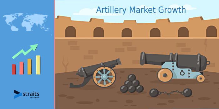 Artillery Market to Estimated USD 11.65 billion by 2019 | Exclusive Industry Report Covering Pre and Post COVID-19 Pandemic Market Overviews and Forecasts By 2029 | Top Vendors-Nexter Group, Avibras.
