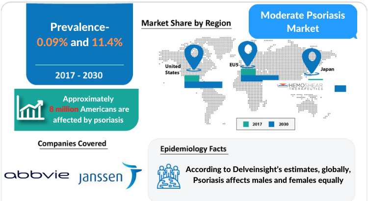 Moderate Psoriasis Treatment, Diagnosis, and Market Report by DelveInsight