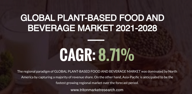 The Global Plant-based Food and Beverage Market Estimated to Expand at $81538.73 Million by 2028