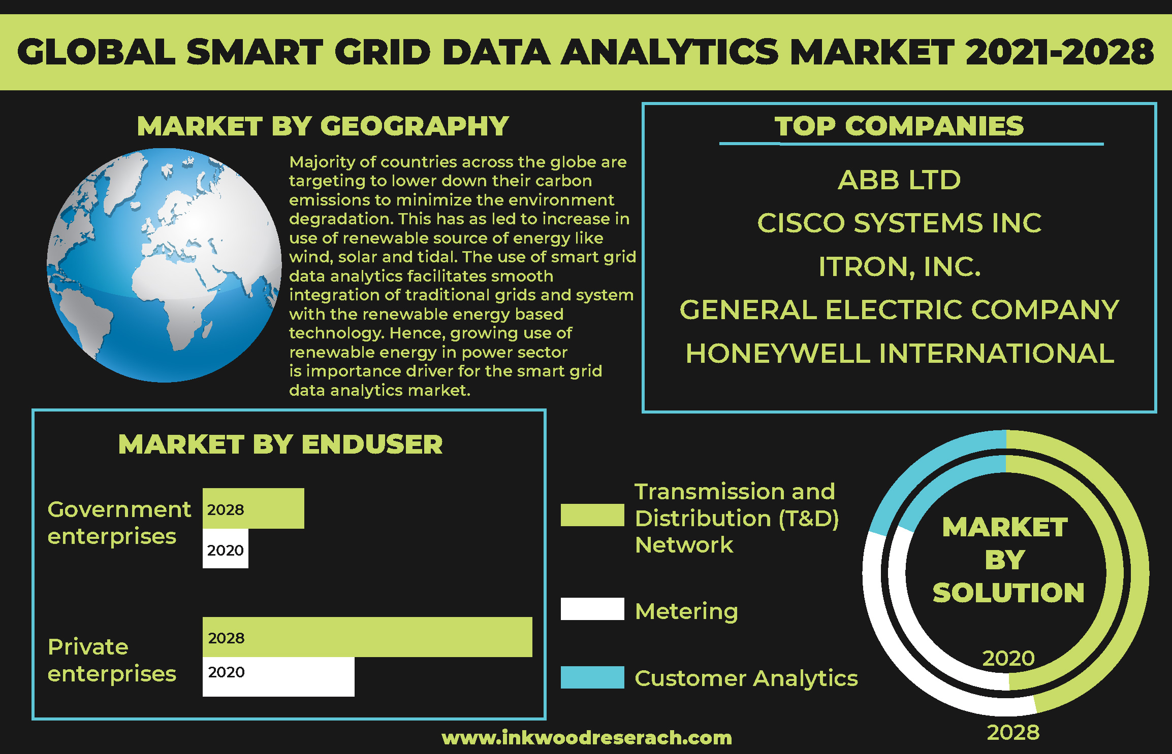 Technological Boom to drive the Global Smart Grid Data Analytics Market