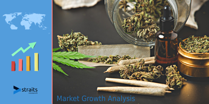 Outlook On Cannabis Testing Market | Growing Awareness for the Benefits of Cannabis in Medical Use is Producing Opportunities for Cannabis Testing in Future | CloudLIMS, GenTech Scientific, CannaSafe