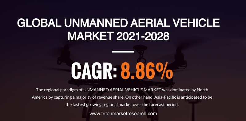 The Global Unmanned Aerial Vehicle Market Projected to Surge at $35.22 Billion by 2028