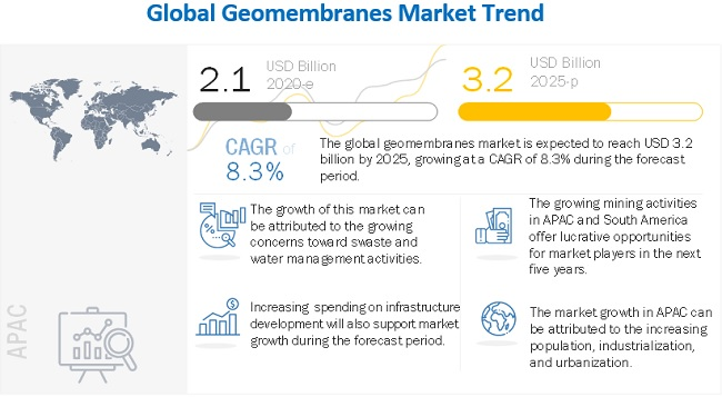 Raven Industries (US) and Atarfil (Spain) are Leading Players in the Geomembranes Market