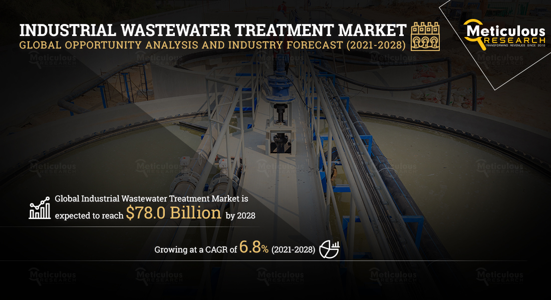 Industrial Wastewater Treatment Market to Reach $78.0 Billion by 2028 - Exclusive Report Covering Pre and Post COVID-19 Market Analysis and Forecasts by Meticulous Research®