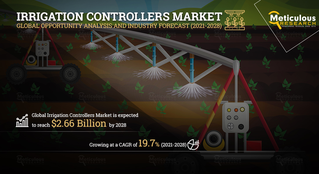 Irrigation Controllers Market to Reach $2.66 Billion by 2028 - Exclusive Report Covering Pre and Post COVID-19 Market Analysis and Forecasts by Meticulous Research®
