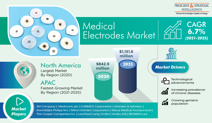 Lucrative Growth Expected in Asia-Pacific Medical Electrodes Market in Coming Years