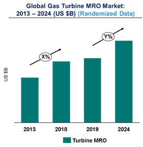 Gas Turbine MRO Market in the Power Industry is expected to reach $17.8 Billion by 2025 - An exclusive market research report by Lucintel