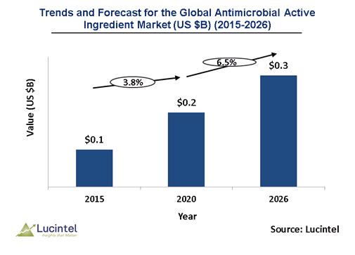 Antimicrobial Active Ingredient Market is expected to reach $0.3 Billion by 2026 - An exclusive market research report by Lucintel