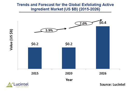 Exfoliating Active Ingredient Market is expected to reach $0.4 Billion by 2026 - An exclusive market research report by Lucintel