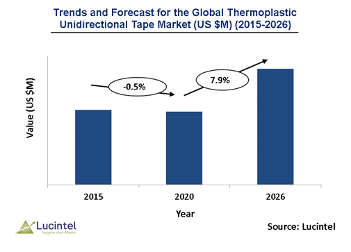 Global thermoplastic unidirectional tape is expected to grow at a CAGR of 7.9% - An exclusive market research report by Lucintel