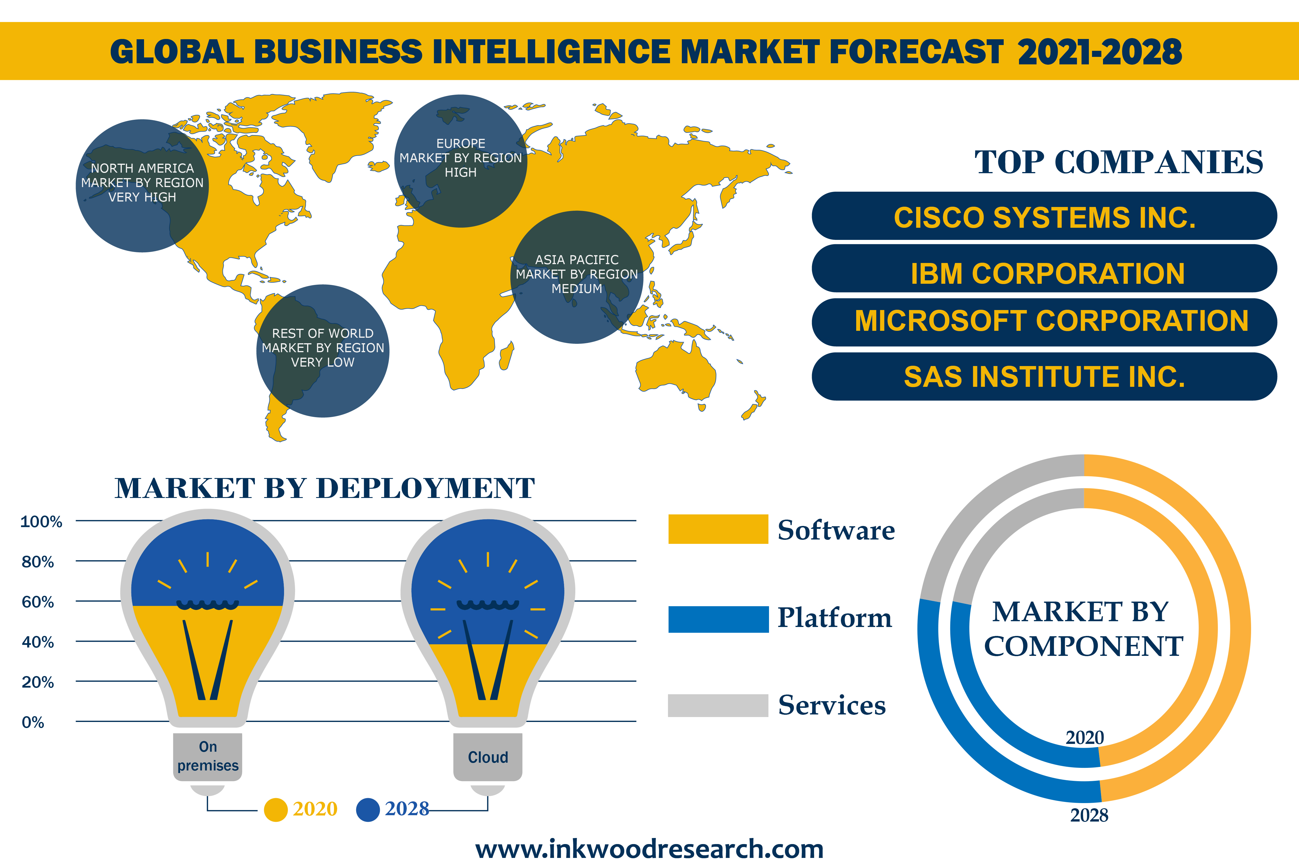 Globalization of Businesses to push potential in the Global Business Intelligence Market