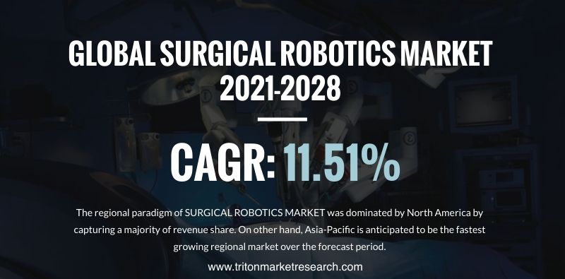 The Global Surgical Robotics Market Assessed to Progress at $17445.28 Million by 2028