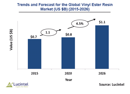 Vinyl Ester Resin Market is expected to reach $1.1 Billion by 2026 - An exclusive market research report by Lucintel