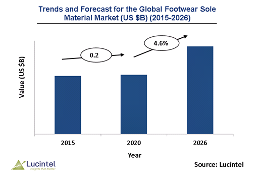 Footwear Sole Material Market is expected to reach $28.2 Billion by 2026 - An exclusive market research report by Lucintel