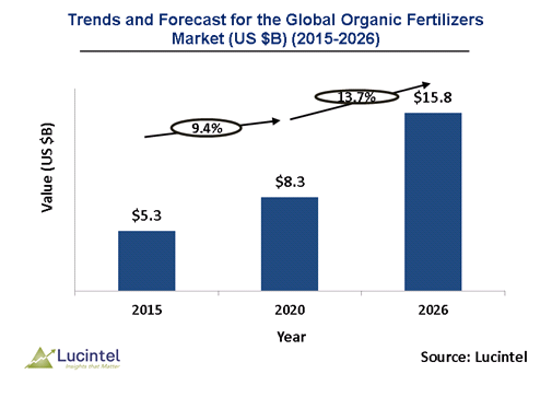 Organic Fertilizer Market is expected to reach $15.8 Billion by 2026 - An exclusive market research report by Lucintel