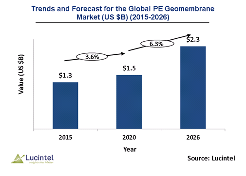PE Geomembrane Market is expected to reach $2.3 Billion by 2026 - An exclusive market research report by Lucintel