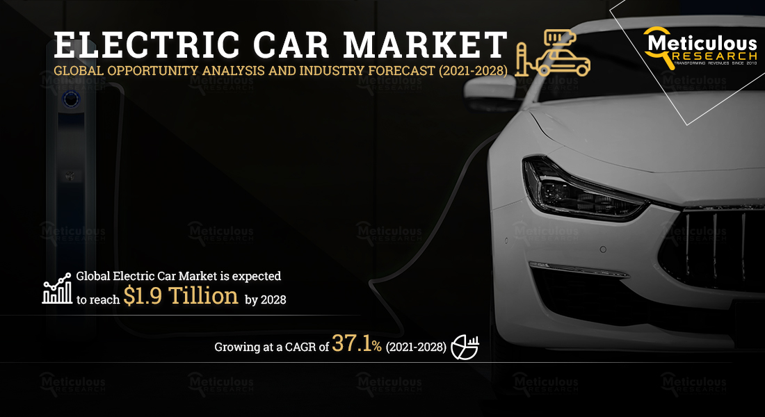 Electric Car Market to Reach $1.9 Trillion and 69.3 Million Units by 2028 - Exclusive Report by Meticulous Research®