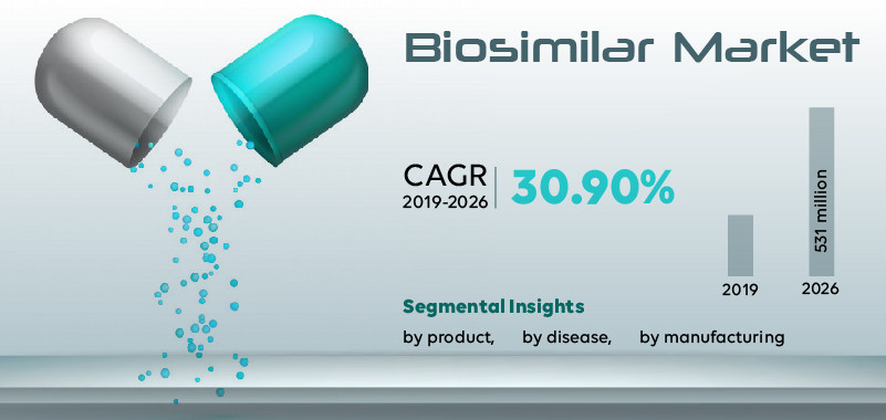 Biosimilar Market Report 2021: Exponential Growth by Market Size, Share, Trends and Analysis to 2027 in UK
