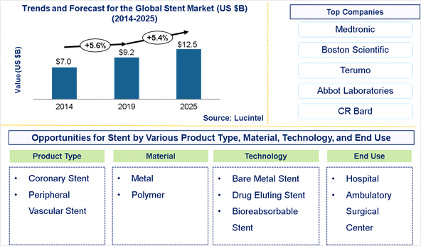 Stent Market is expected to reach $12.5 Billion by 2025 - An exclusive market research report by Lucintel