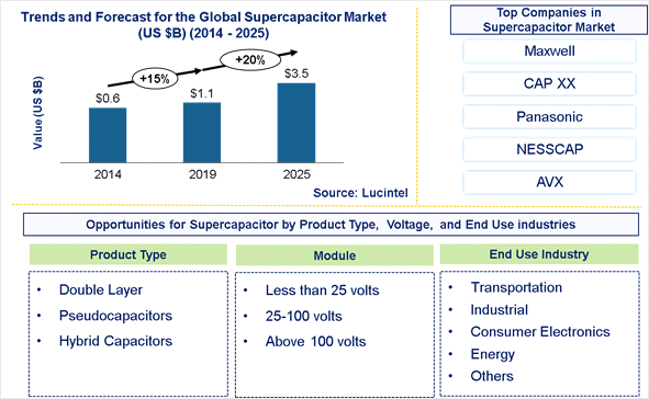 Supercapacitor Market is expected to reach $3.5 Billion by 2025 - An exclusive market research report by Lucintel