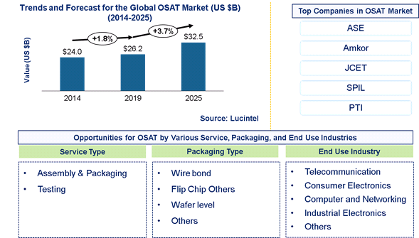 OSAT Market is expected to reach $32.5 Billion by 2025 - An exclusive market research report by Lucintel