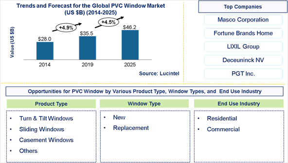 PVC Window Market is expected to reach $46.2 Billion by 2025 - An exclusive market research report by Lucintel
