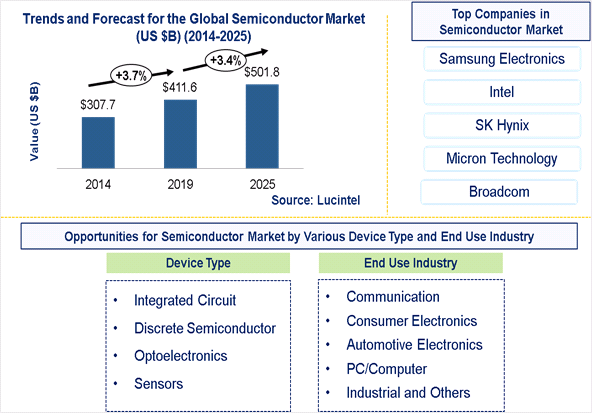 Semiconductor Market is expected to reach $501.8 Billion by 2025 - An exclusive market research report by Lucintel