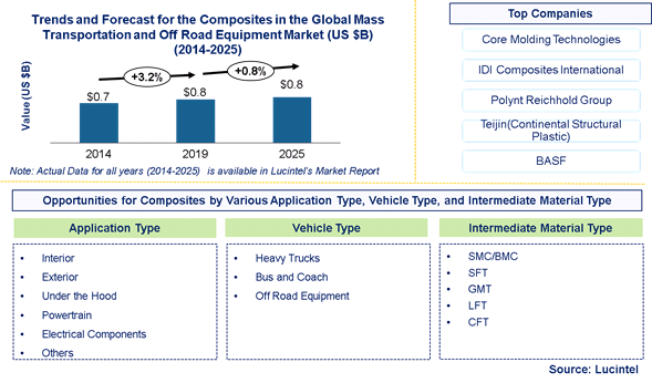Composites in the Global Mass Transportation and Off Road Equipment Market is expected to reach $0.8 Billion by 2025 - An exclusive market research report by Lucintel