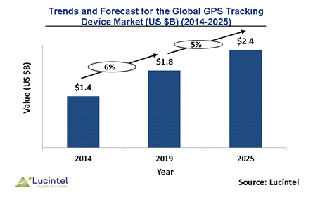 GPS Tracking Device Market is expected to reach $2.4 Billion by 2025 - An exclusive market research report by Lucintel