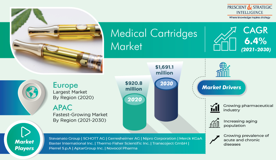 Medical Cartridges Market is Expected to Exhibit Huge Expansion During 2021-2030