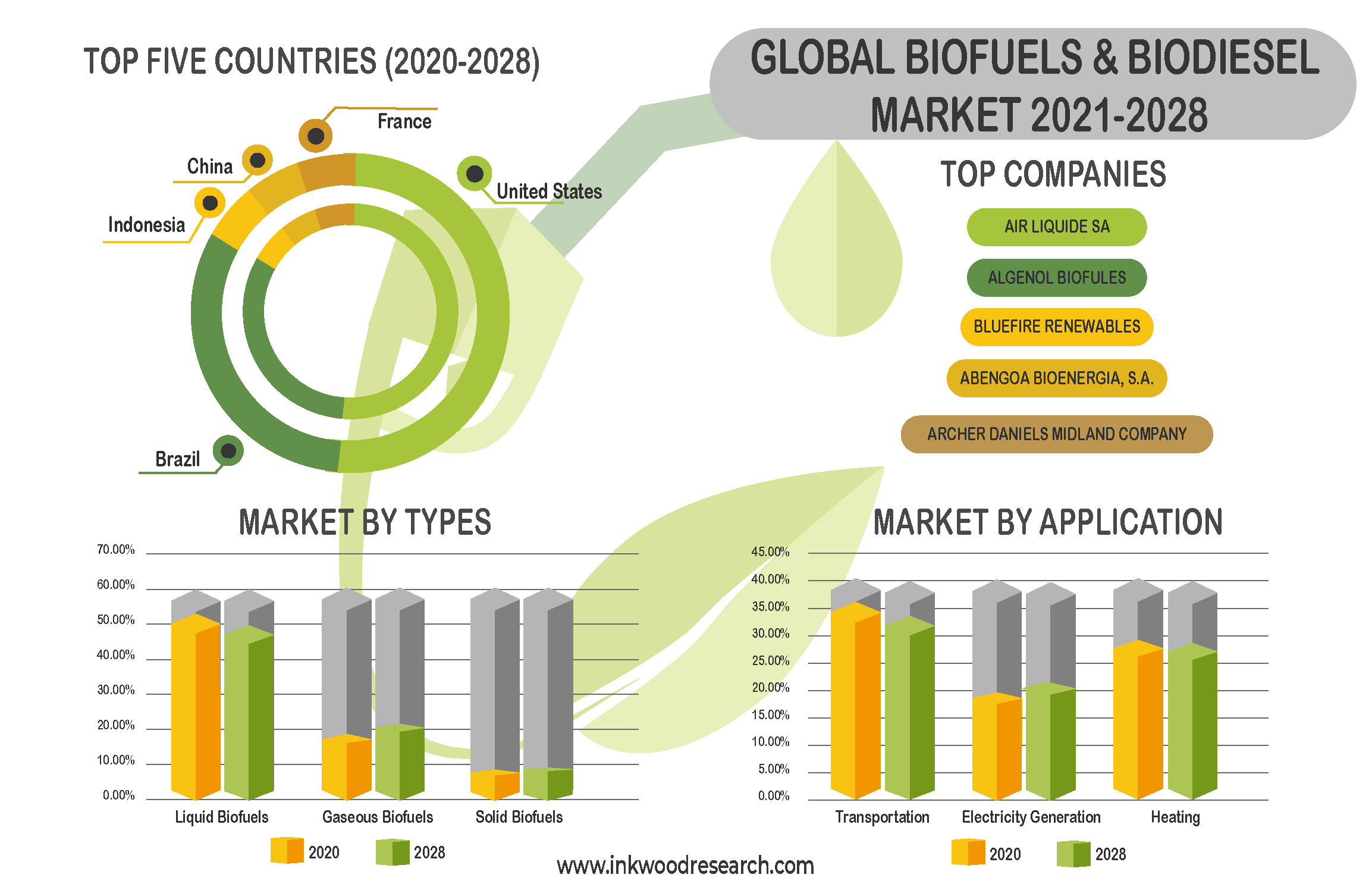 Global Biofuels & Biodiesel Market Gain Traction with Interest in Clean and Alternative Fuels