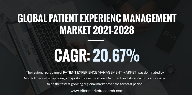 The Global Patient Experience Management Market Evaluated to Surge at $3182.62 Million by 2028
