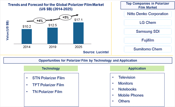 Polarizer Film Market is expected to reach $17.1 Billion by 2025- An exclusive market research report by Lucintel